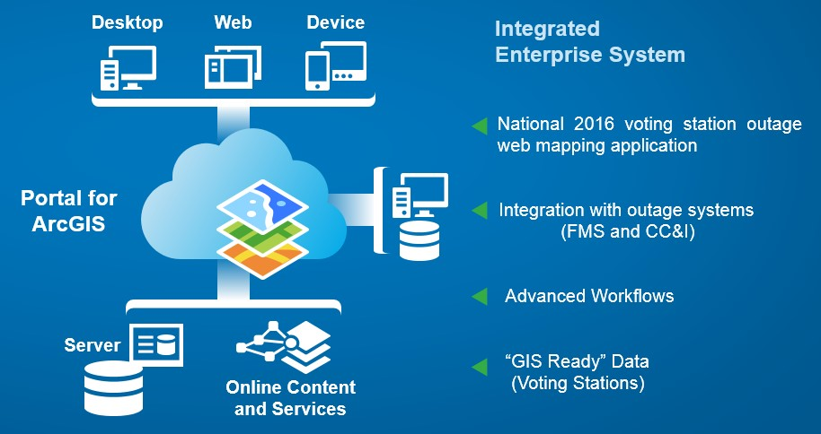 Powered By Arcgis An Oms Solution Deployed In Less Than
